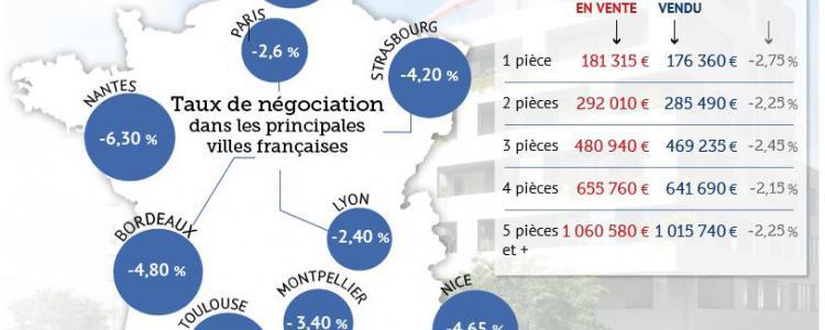 C'est à Lyon que l'écart entre le prix du vendeur et celui de l'acheteur est le plus faible: 2,4%.