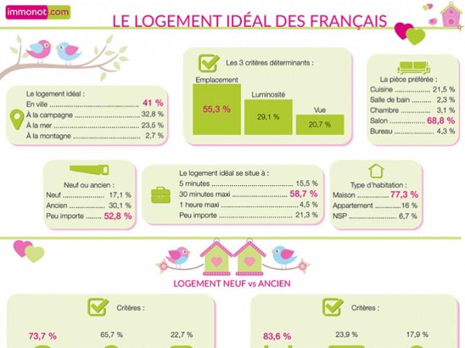 INFOGRAPHIE : A quoi ressemble le logement idéal des Français ?